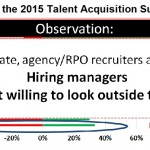 2015 talent acquisition - agency