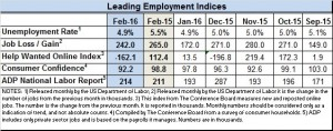 Econ data Feb 2016