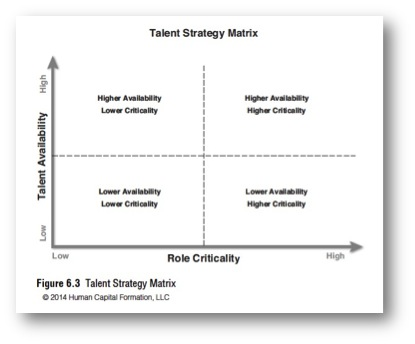 talent strategy matrix