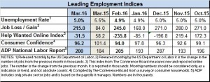 March 2016 econ indices