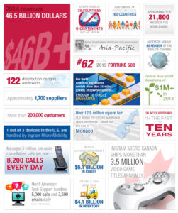 ingram micro by-the-numbers