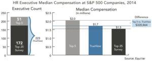 HR Median compensation at S&P 500 2014