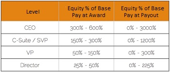 Stock options to offset employee compensation