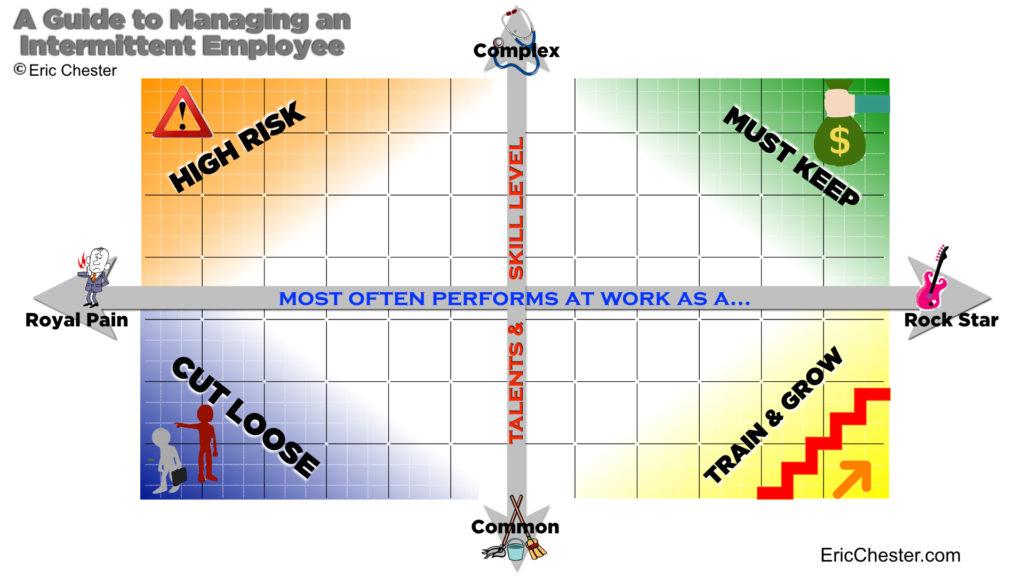 Intermittent-Employee chart