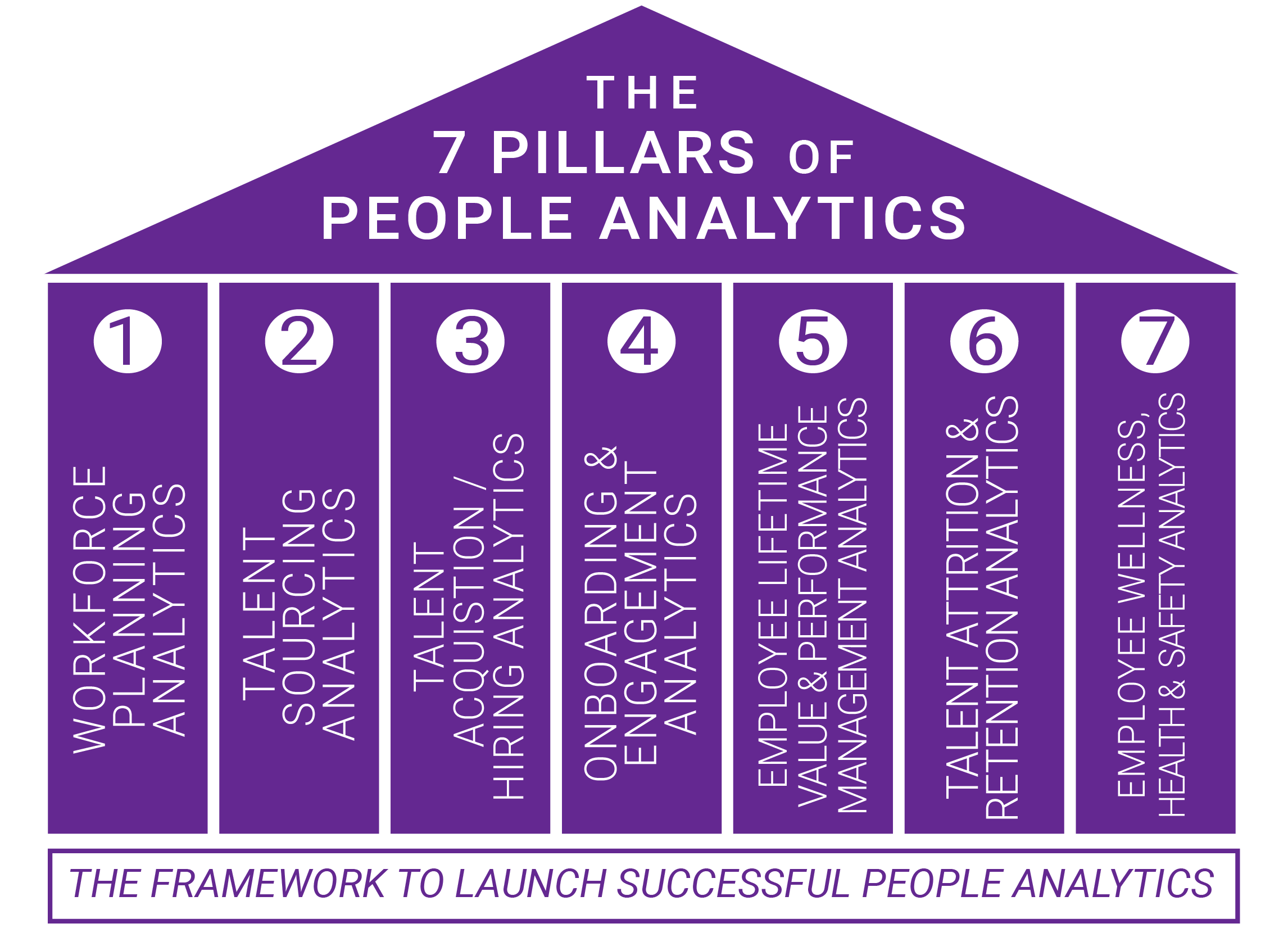 The 7 Pillars Of Successful People Analytics