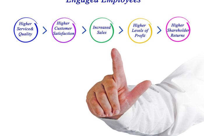 employee engagement roi