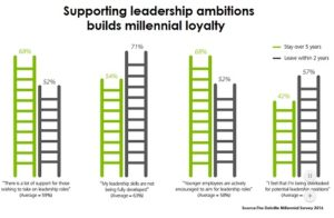 Millennial leadership loyalty deloitte