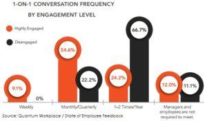 State of EMployee feedback meetings