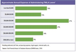 Expense of administering FMLA leave