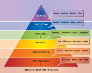 Bloom's educational taxonomy