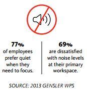 Gensler office study 2013 quiet
