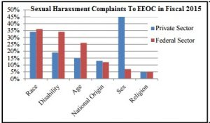 sex harassment charges EEOC 2015