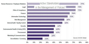 Policy management survey navex