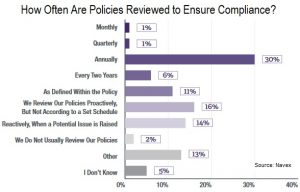 How often review policies