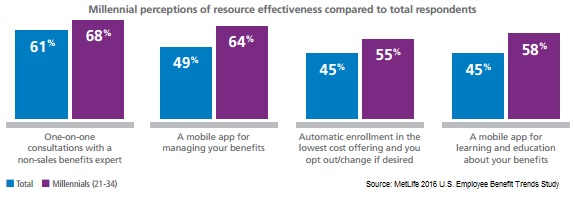 Benefits survey millennials v. others