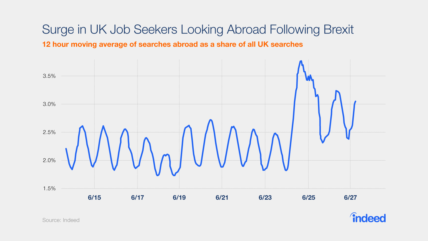 Brexit Job Search Abroad