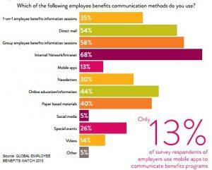 Benefits communications methods