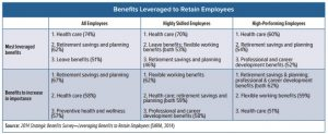 SHRM benefits study leveraged benefits