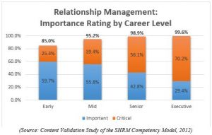 SMRH Relationship Management competency chart