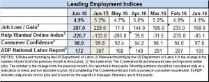 June 2016 econ indices