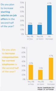Careerbuilder 2016 midyear forecast