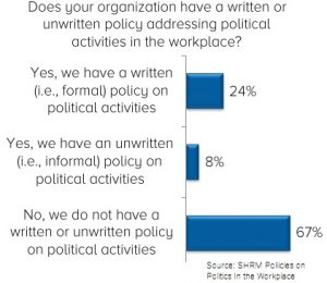 SHRM Surevey on politic