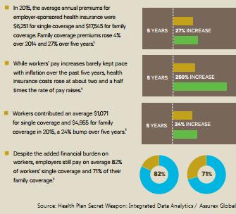 health benefits data analysis