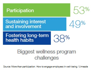 Well-being participation survey