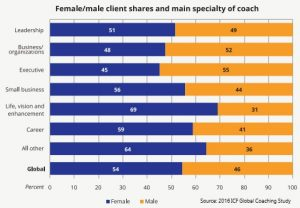 Coaching study gender chart