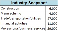 July ADP 2016 industry snapshot