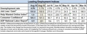 Indicators for August 2016