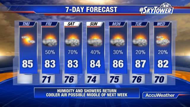 tampa bay florida weather forecast and radar