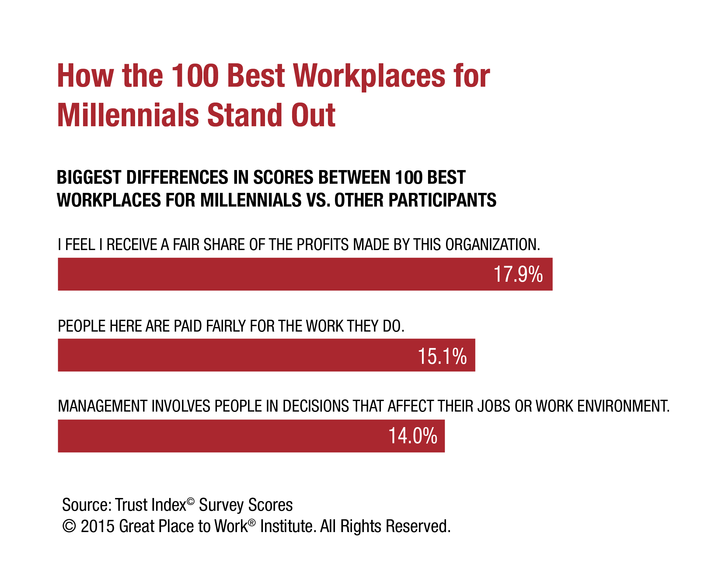 100 best workplaces for millennials great place to work reviews gen y employees also report that the companies on this list are fundamentally trustworthy organizations their managers are honest and committed to clear