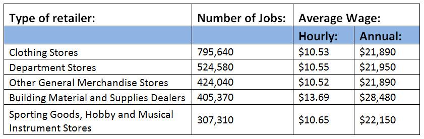 BLS retail data