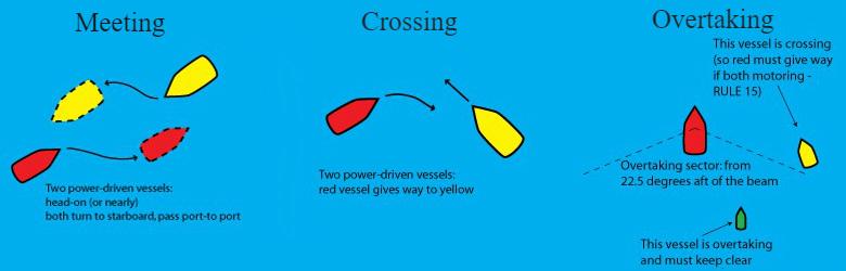 Meet-Cross-Overtake.jpg