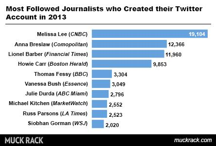 Most followed journalists with accounts created in 2013