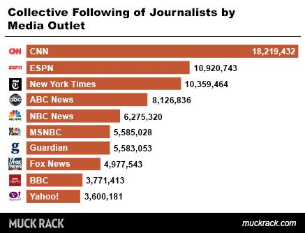 Collective following of journalists by media outlet