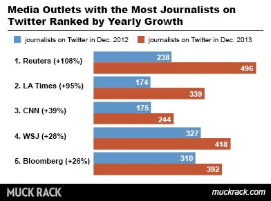 Media Outlets with most journalists on Twitter