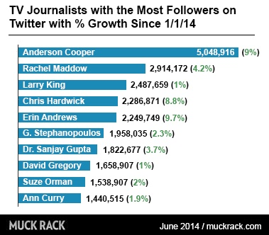 TV Journalists with the most followers on twitter