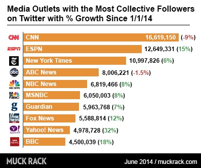 Media outlets with the most collective followers on Twitter