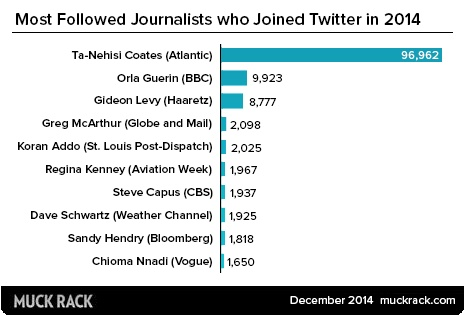 Most follower journalists who joined Twitter in 2014