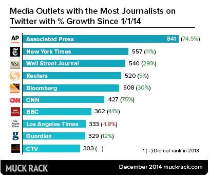 Media outlets with the most journalists on twitter