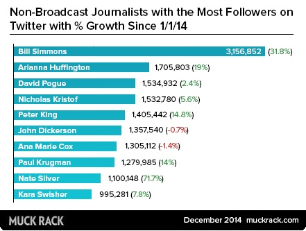 Print/Online journalists with the most followers on Twitter