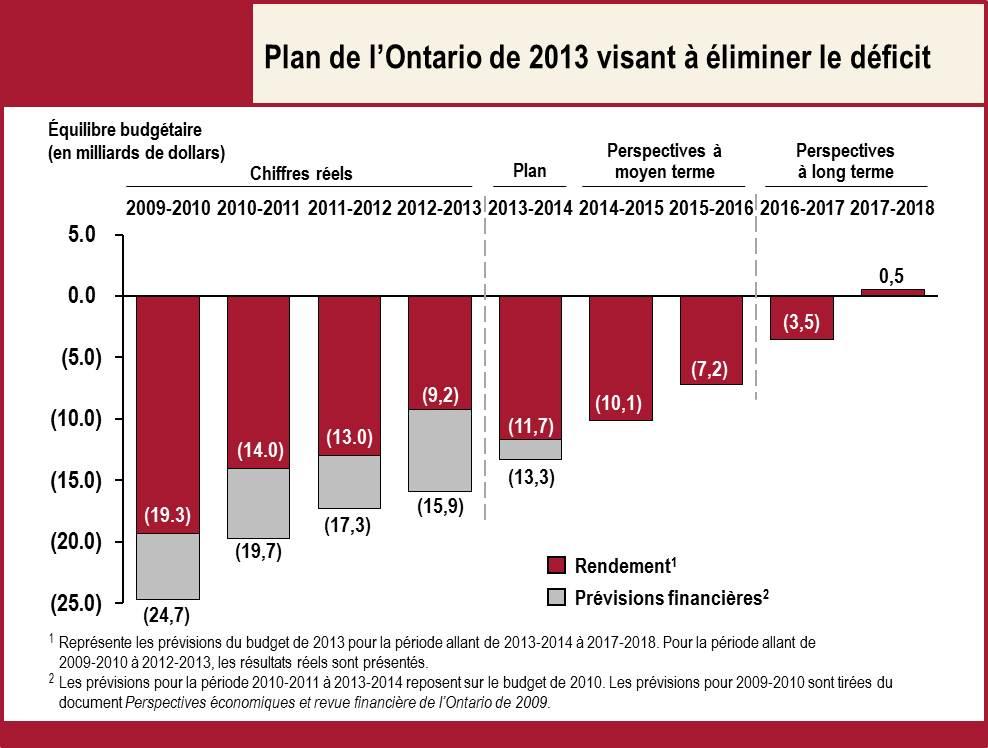 Plan de l'Ontario de 2013 visant à éliminer le déficit