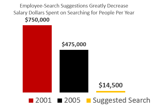 bar chart: 2001, $750,000; 2005, $475,000; suggested search, $14,500