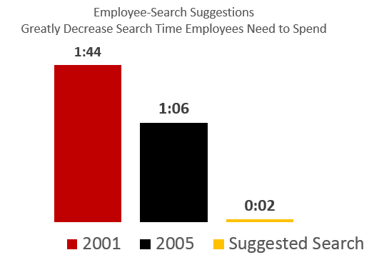 bar chart: 2001, 1 minute 44 sec; 2005, 1 minute 6 sec; suggested search, 2 seconds