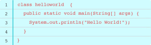 Java class helloworld {public static void main(String[] args) { System.out.println('Hello World!'); }
