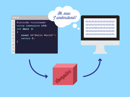 Compiling skillcrush Code compiler