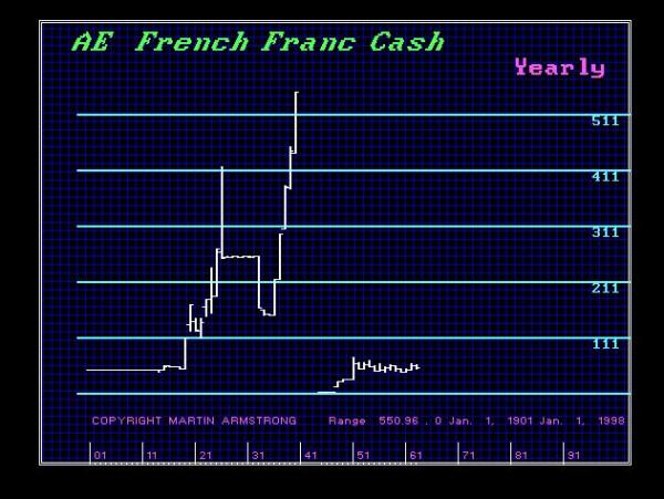 frenchfranc-y-1900-1998-600x451