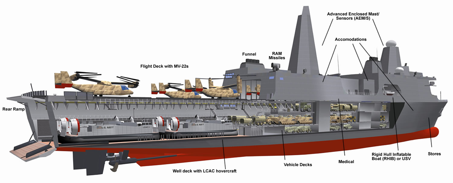 ship_lpd-17_san_antonio_cutaway_labeled_lg